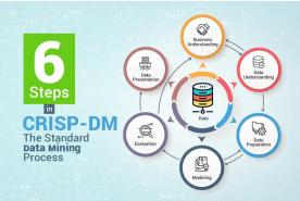 کریسپ، فرآیندی متداول برای اجرای پروژههای دادهکاوی
