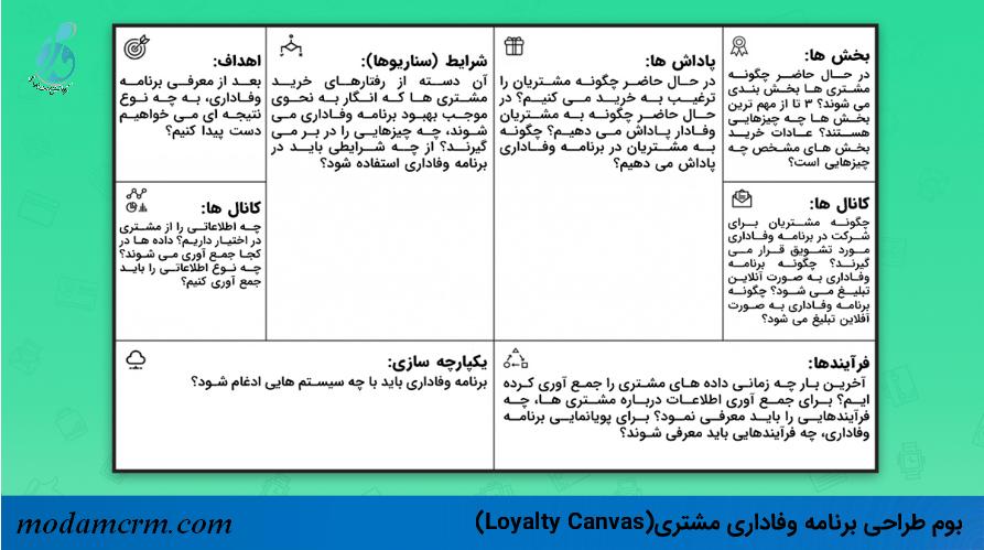 بوم طراحی برنامه وفاداری مشتری(Loyalty Canvas)