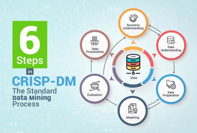 مراحل-کریسپ-CRSIP-DM-