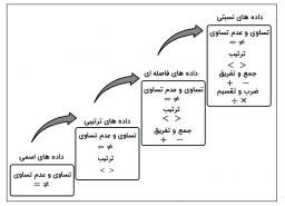 درک دادهها و تعیین انواع متغیرها در مجموعه داده مشتریان