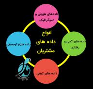 چهار نوع کلیدی از داده های مشتریان