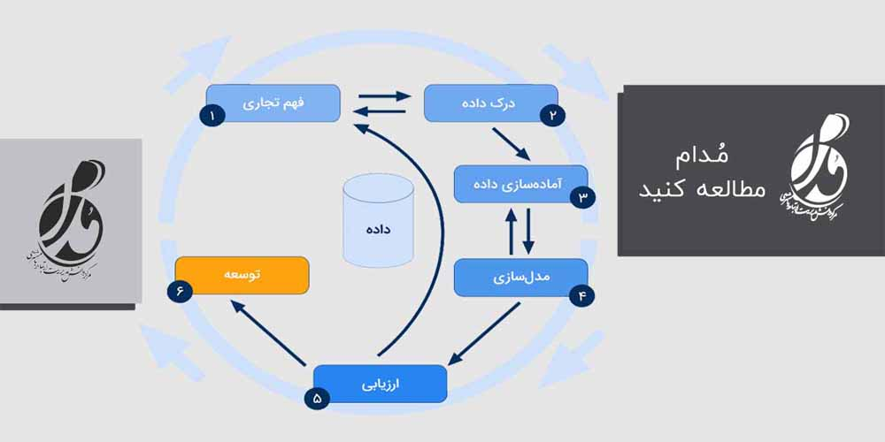 کریسپ روشی برای اجرای پروژههای دادهکاوی