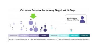 10 روش قدرتمند بخش بندی رفتاری برای درک مشتریانتان