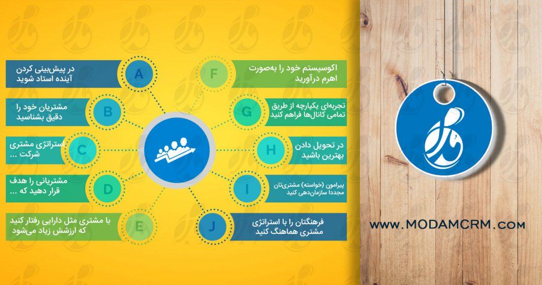 اصول دهگانهی استراتژی مشتری