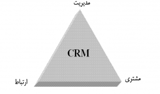 مثلث CRM
