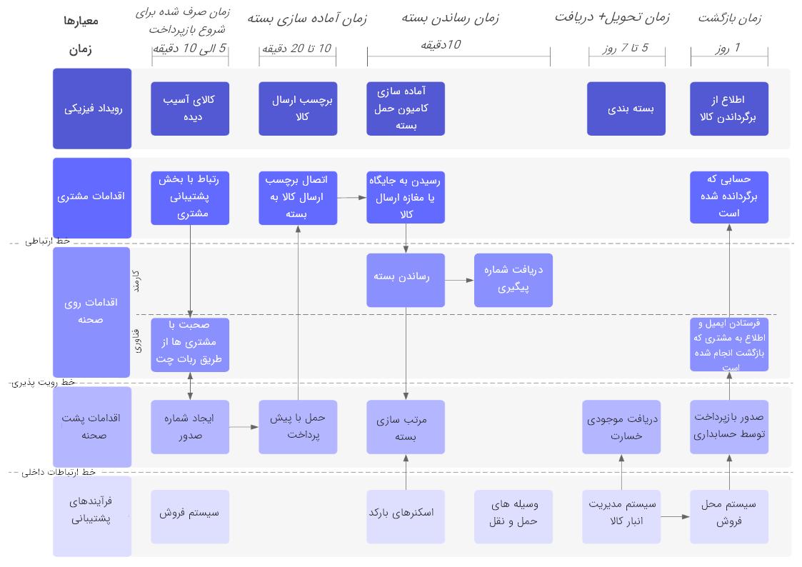 مثالی از اوزالید (نقشه) خدمات لجستیک