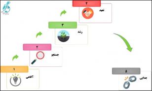 مدل تغییر سطح ارتباط (Dwyer, Schurr & Oh)