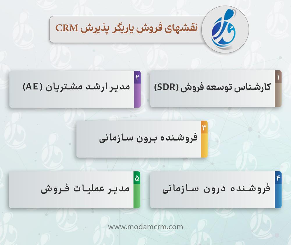 نقش های یاریگر CRM