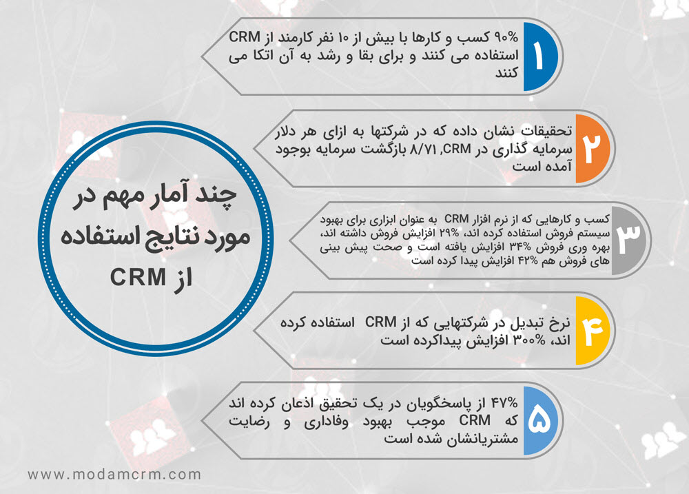 چند آمار درباره سی آر ام