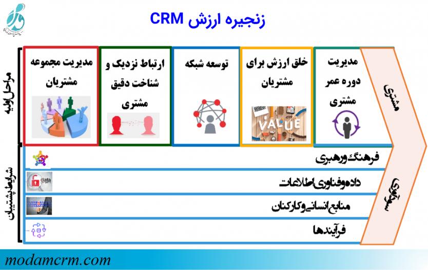 زنجیره ارزش CRM