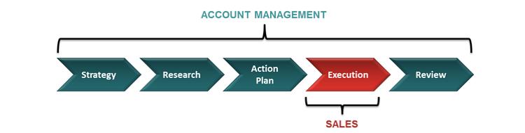 مدیریت مشتریان کلیدی (KAM) و 6 نکته اساسی در تعریف آن