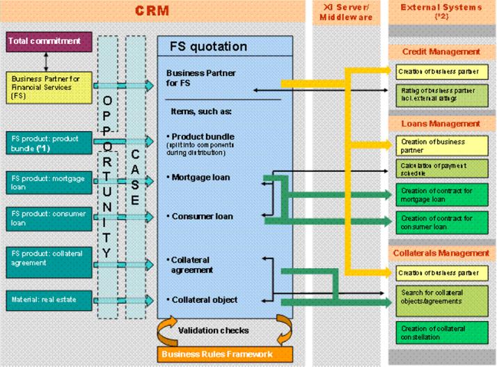 انتخاب نرم افزار سی ار ام (CRM)