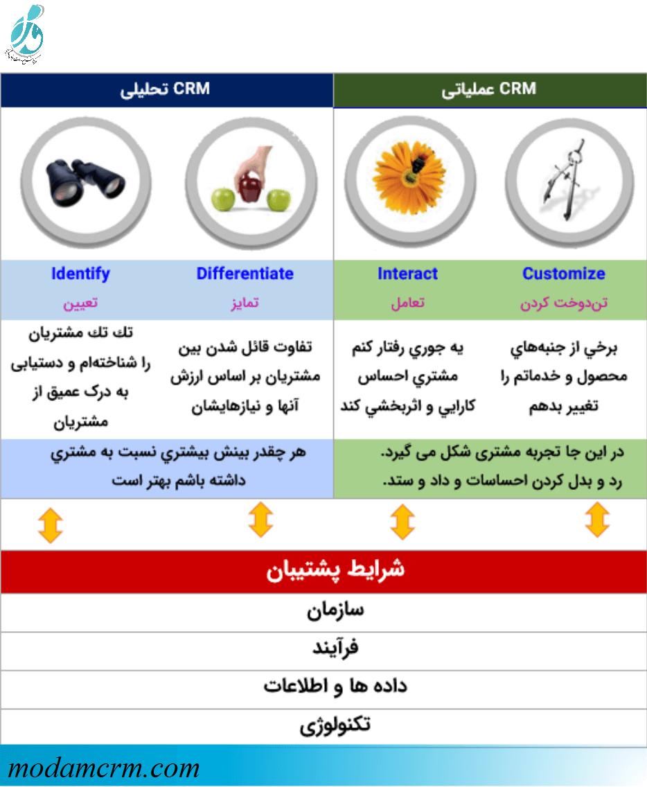 The CRM IDIC Model