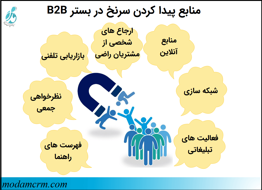 منابع پیدا کردن سرنخ در بستر b2B