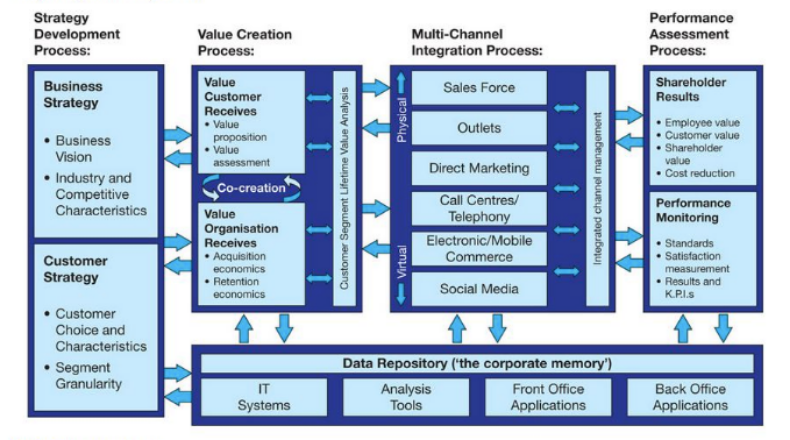 Payen and Frow CRM model