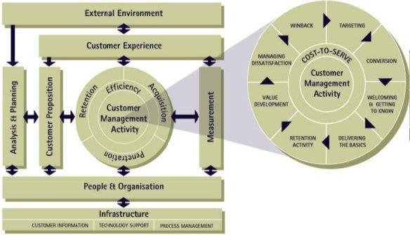 QCI CRM model