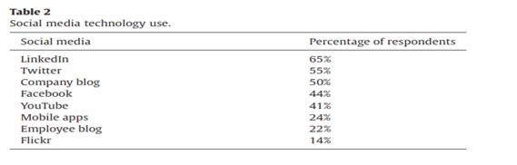 میزان استفاده از شبکه های اجتماعی
