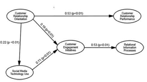 نمودار استفاده ی مشتریان از شبکه های اجتماعی