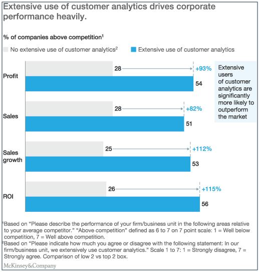 داده کاوی و تحلیل رفتار مشتریان