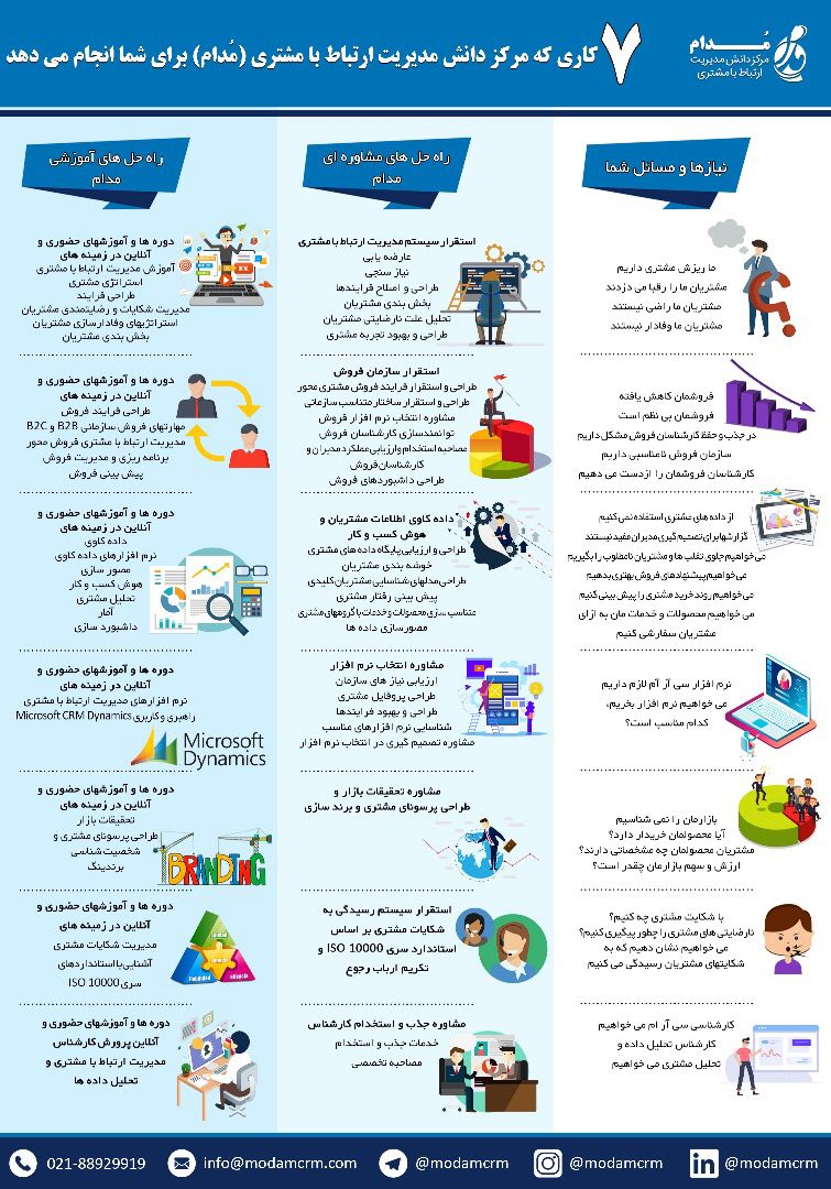 خدمات مرکز دانش مدیریت ارتباط با مشتری