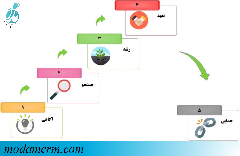 مدل تغییر سطح ارتباط