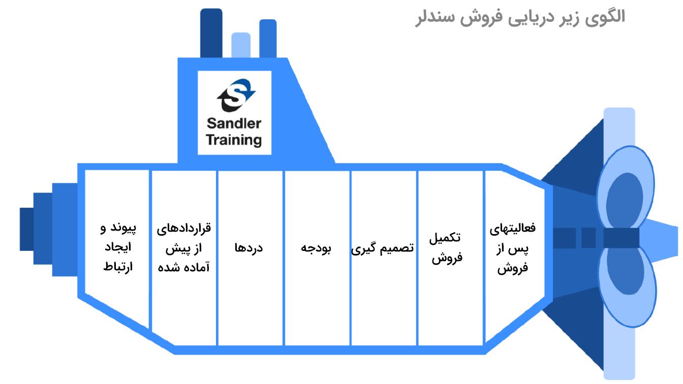 الگوی زیر دریایی فروش سندلر
