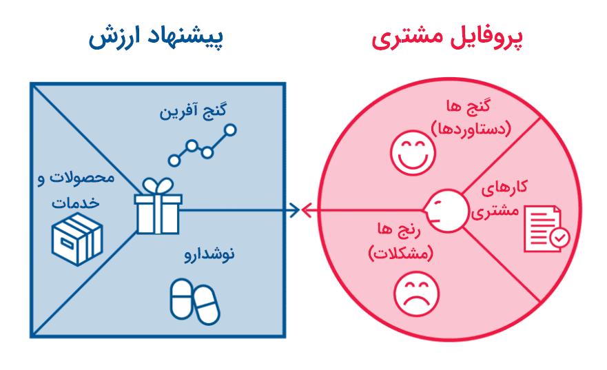 value proposition 2